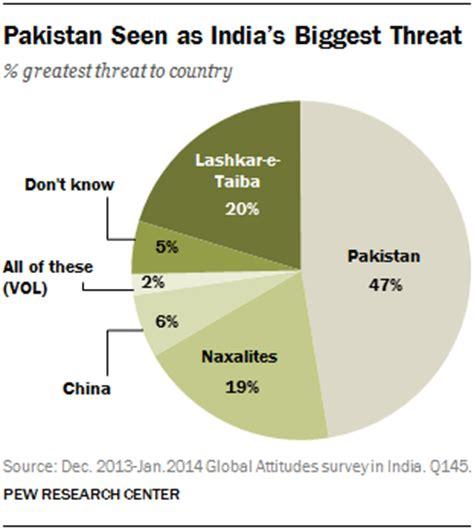 Essay on international relationship of india